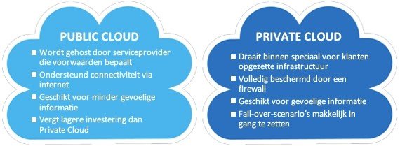 public-private-cloud
